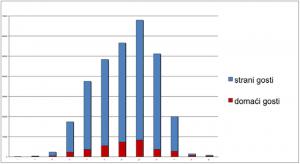 Broj charter gostiju u Hrvatskoj, 2009. po mjesecima